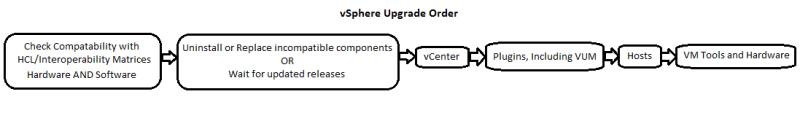 vSphere Upgrade Order