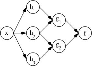 Ann_dependency_graph
