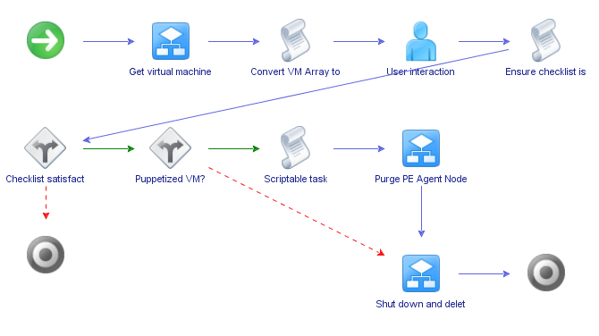vRealize Orchestrator Workflows for Puppet Enterprise | rnelson0